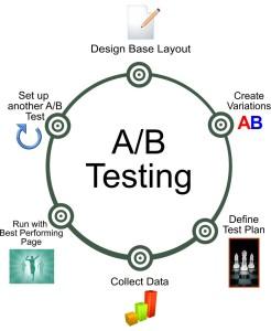 Web Page Conversion - A/B Testing