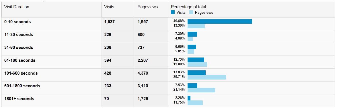 Content Marketing - Engagement