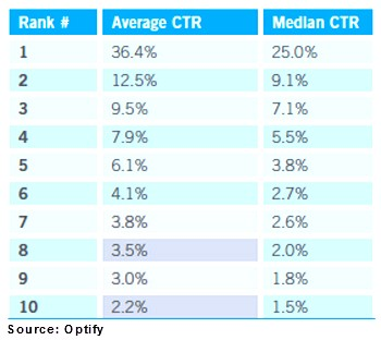 Content Marketing - Search Position and Click-Through Rate