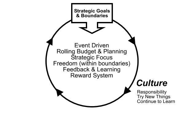 Content Marketing Success Model