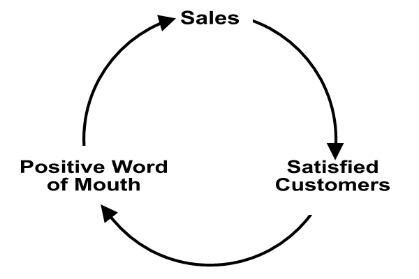 Content Marketing - Positive Feedback Loop Example