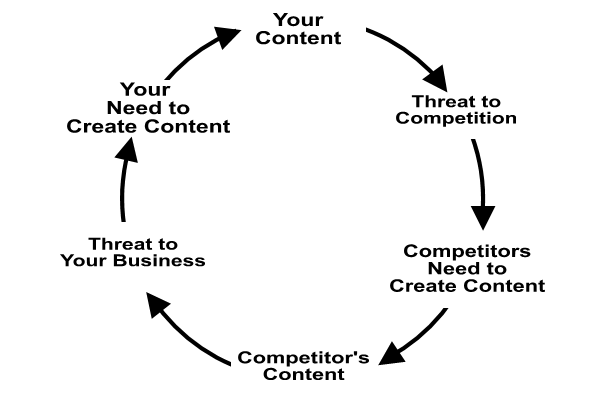 Content Marketing - Content Marketing Arms Race Loop