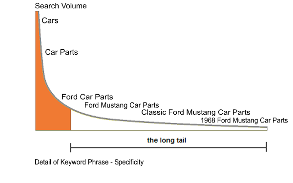 Content Marketing - The Long Tail of Search