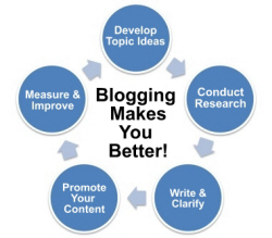 Expertise and Blogging