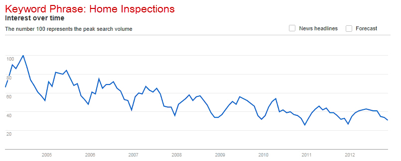 Content Marketing - Home Inspection Case Study - Graph
