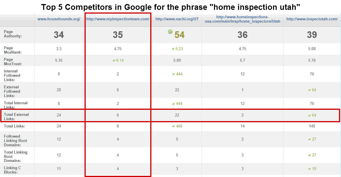 Content Marketing - Home Inspection Case Study - Table 5