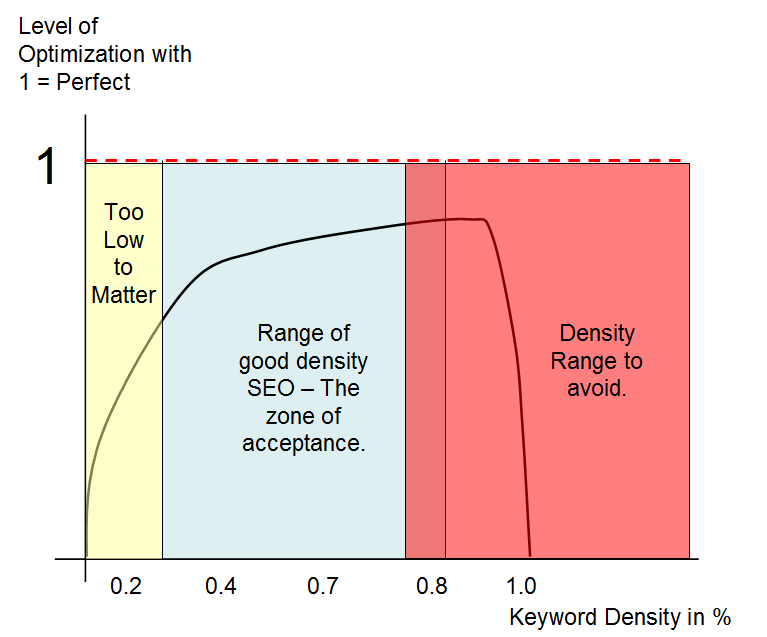 Ideal Keyword Density - Interpretation of Air Curve drawn by Matt Cutts