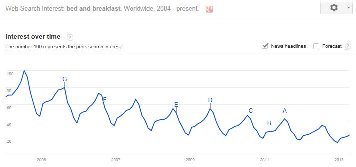 Google Trends - Seasonal Information for B&B (Example)