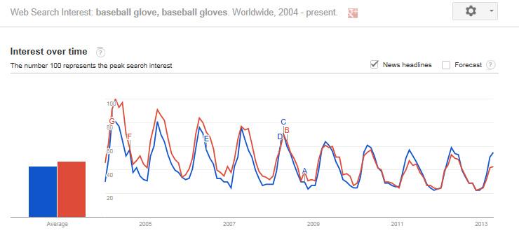 Google Trends - Singular versus Plural (Example)BandB