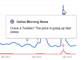 Google Trends - The Twinkie (What's Hot Example)