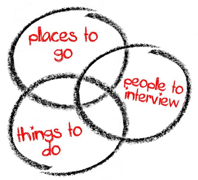 Generating Blogging Ideas