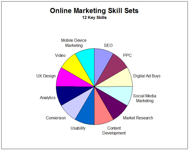 Online Marketing Skill Set - Equal Weights Assigned