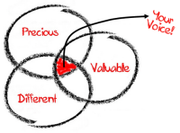 Content Marketing - Visual Asset - Graph or Chart