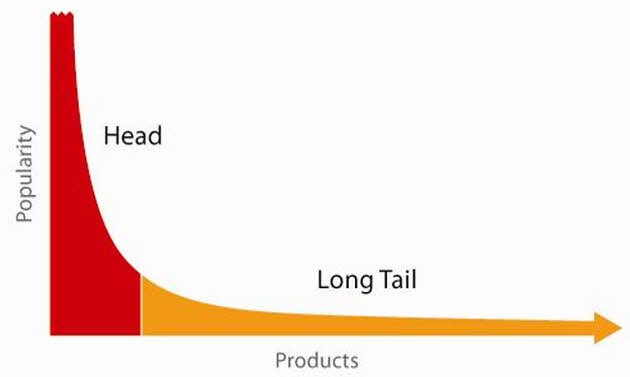 Top 5 SEO Activities - Use the Long Tail Curve for Search Engine Marketing