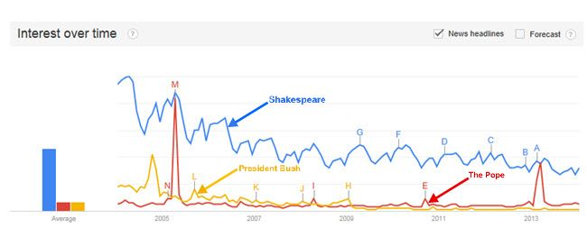 A Branding Lesson from Shakespeare - Shakespeare - Search Volume Comparison versus The Pope and President Bush