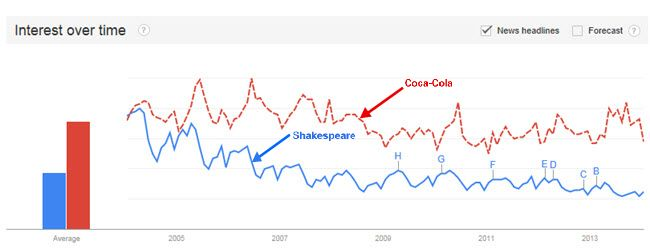 Shakespeare - Search Volume Versus Coca-Cola