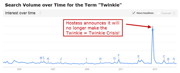 Evergreen Content - The Twinkie Crisis of 2012