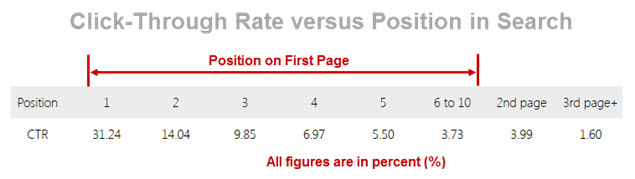 Search Position versus CTR