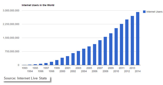 Expansion of the Internet - Internet Trends - Internet Users