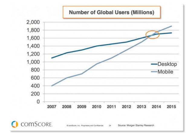 Mobile Device Users vs Desktop Users