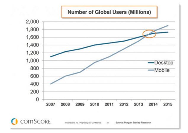 Mobile Device Users vs Desktop Users
