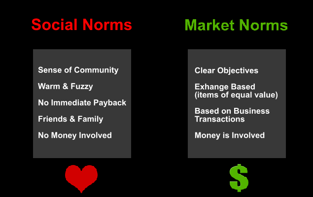 Market Norms versus Social Norms