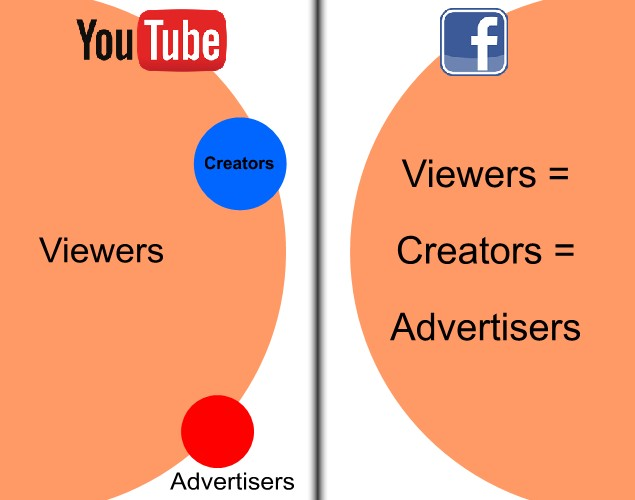 Facebook vs YouTube - Promoted Posts on Facebook - Be Careful!