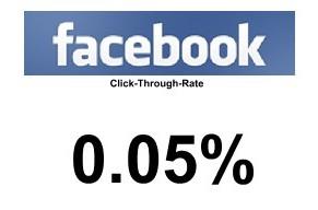 Facebook CTR