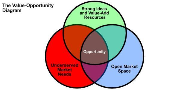 Content Marketing - Always Add Value