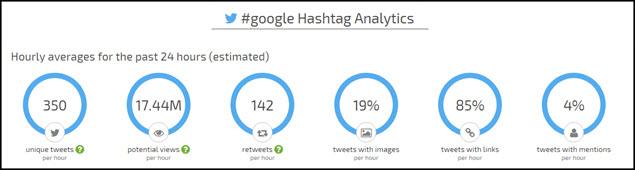 Google-Hashtag-Stats-635