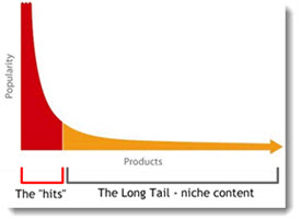 Niche Marketing - The Long Tail Curve