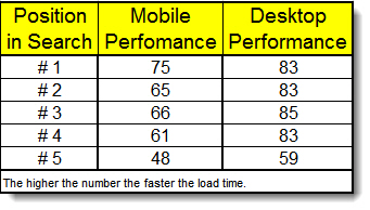 10 Ways To Boost SEO Performance - Google Page Speed Test