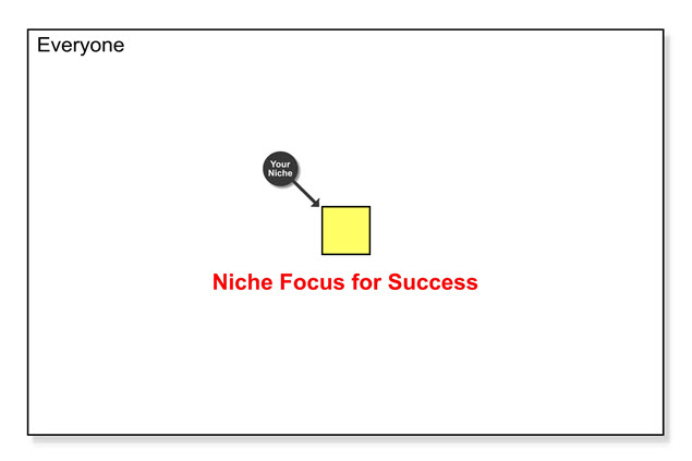 Engaging Your Niche - Niche Focused Marketing - Your Key To Success