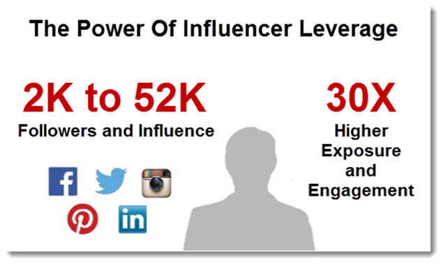 Niche Focused Influencer Marketing