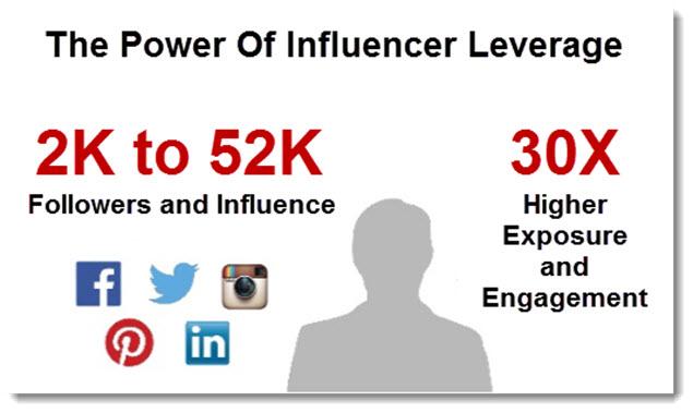 Niche Focused Influencer Marketing