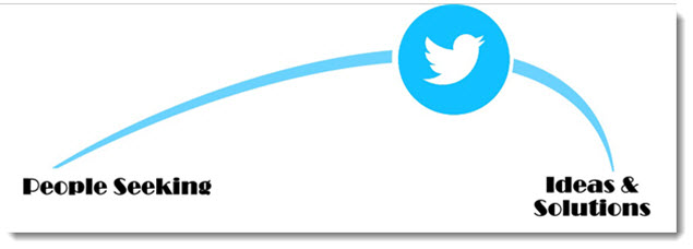 5 Essentials of Twitter - Twitter Tip - Twitter Is for People Seeking Information