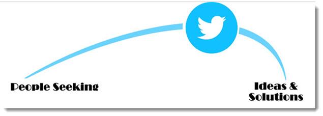 5 Essentials of Twitter - Twitter Tip - Twitter Is for People Seeking Information